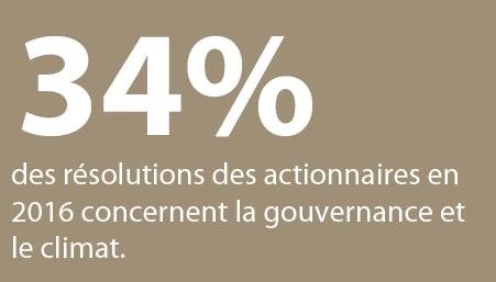 Actionnaires, gouvernance, climat