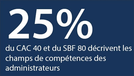 indice-CAC-40-SBF-80-adminsitrateurs