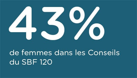 indice-femmes-conseils-SBF120