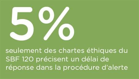 indice-charte-ethique-procedure-alerte